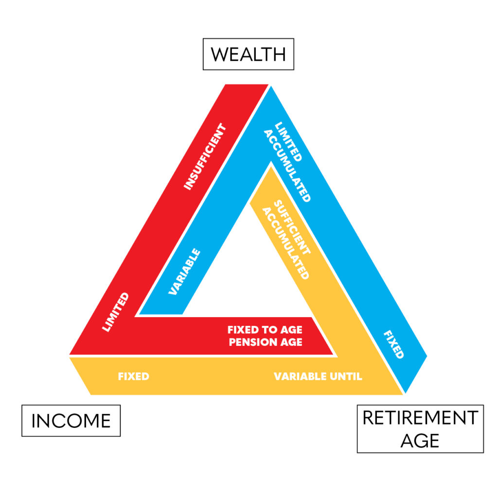 Retirement Decision Triangle'